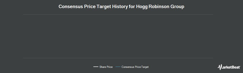Price Target History for Hogg Robinson Group (LON:HRG)