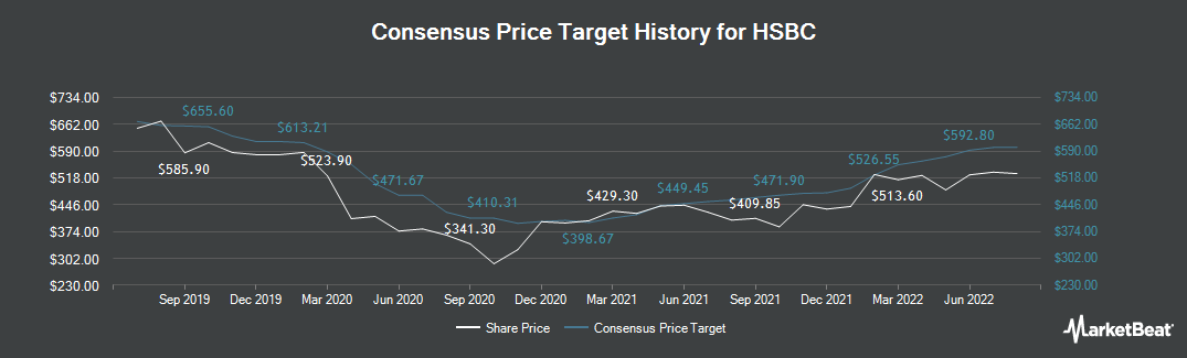Price Target History for HSBC (LON:HSBA)