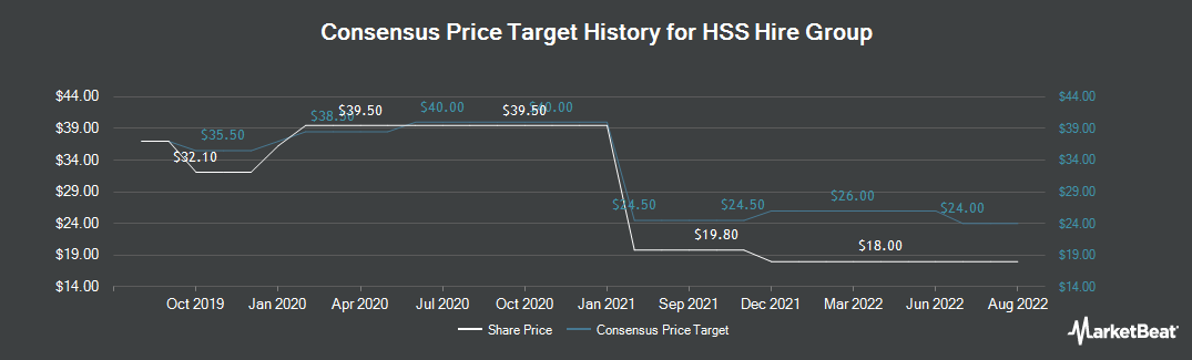 Price Target History for HSS Hire Group (LON:HSS)
