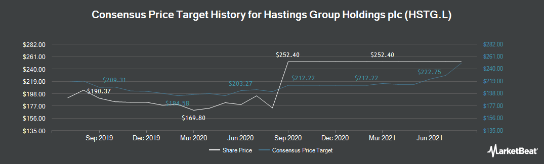 Price Target History for Hastings Group (LON:HSTG)