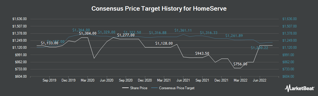 Price Target History for Homeserve (LON:HSV)