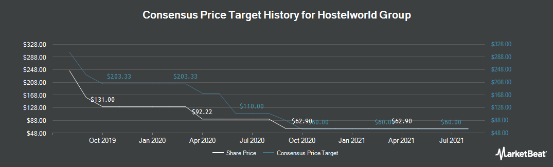 Price Target History for Hostelworld Group (LON:HSW)