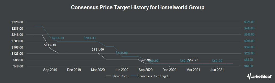 Price Target History for Hostelworld Group PLC (LON:HSW)