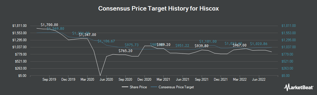 Price Target History for Hiscox (LON:HSX)