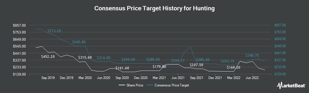 Price Target History for Hunting (LON:HTG)