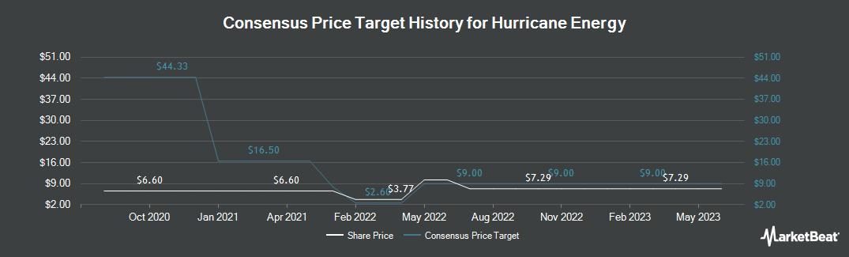 Price Target History for Hurricane Energy (LON:HUR)