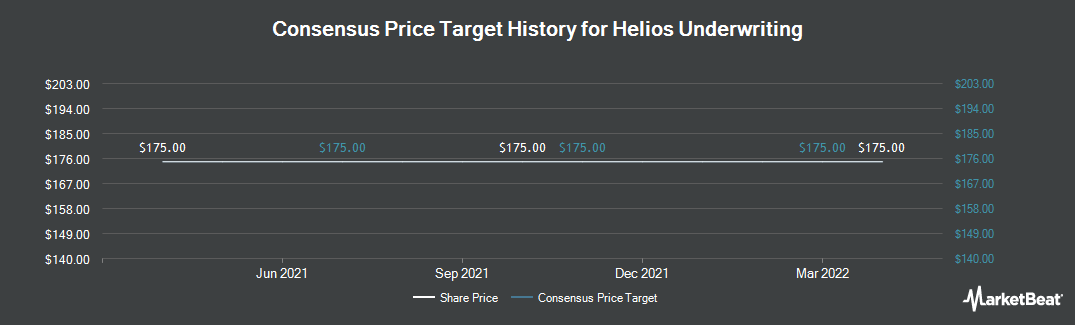 Price Target History for Helios Underwriting PLC (LON:HUW)