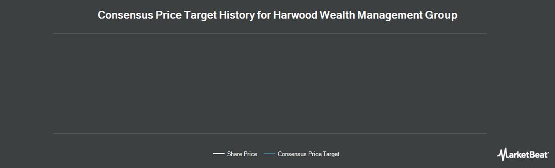 Price Target History for Harwood Wealth Management (LON:HW)