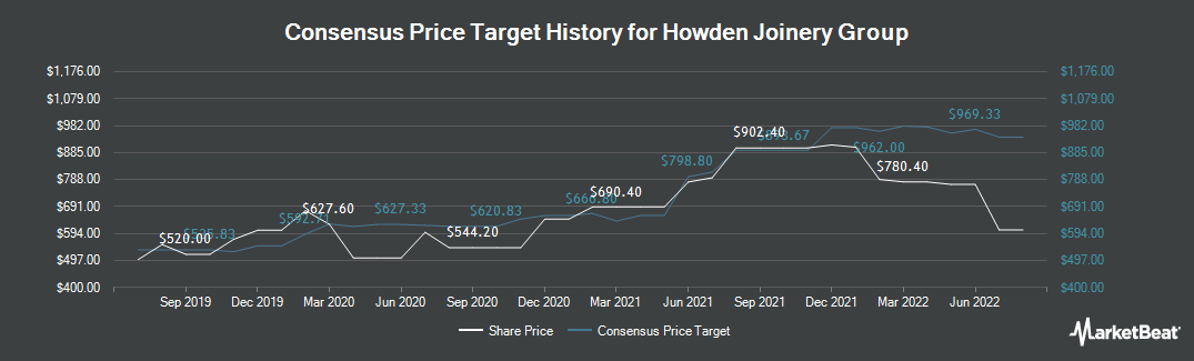 Price Target History for Howdens Joinery (LON:HWDN)