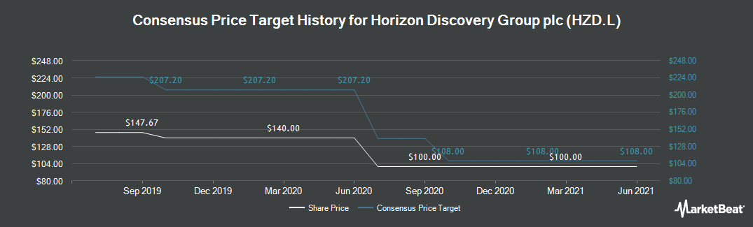 Price Target History for Horizon Discovery (LON:HZD)