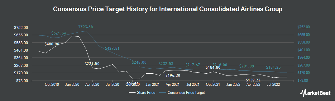 Price Target History for International Consolidated Airlns Grp (LON:IAG)
