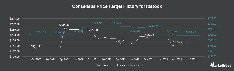 Price Target History for Ibstock (LON:IBST)