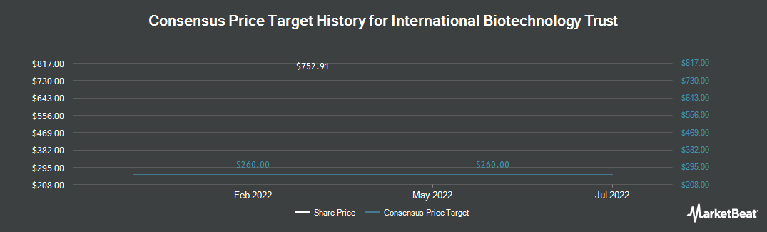 Price Target History for International Biotechnology Trust Plc (LON:IBT)