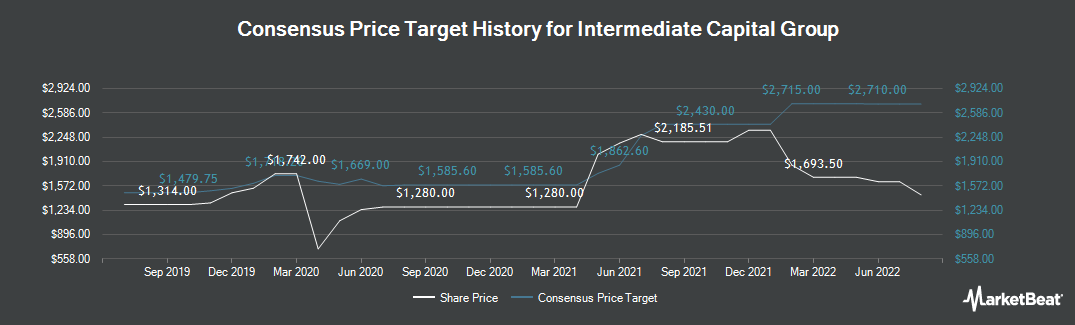 Price Target History for Intermediate Capital Group (LON:ICP)