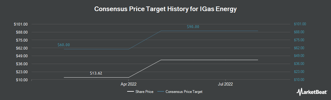 Price Target History for IGAS Energy (LON:IGAS)