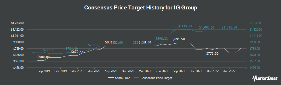 Price Target History for IG Group Holdings plc (LON:IGG)
