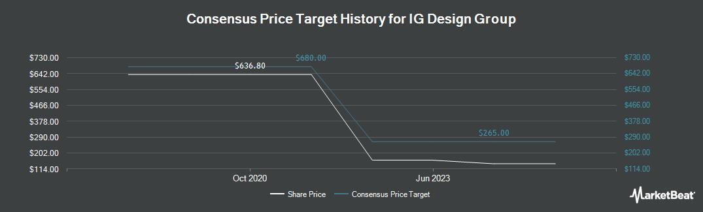 Price Target History for IG Design Group (LON:IGR)