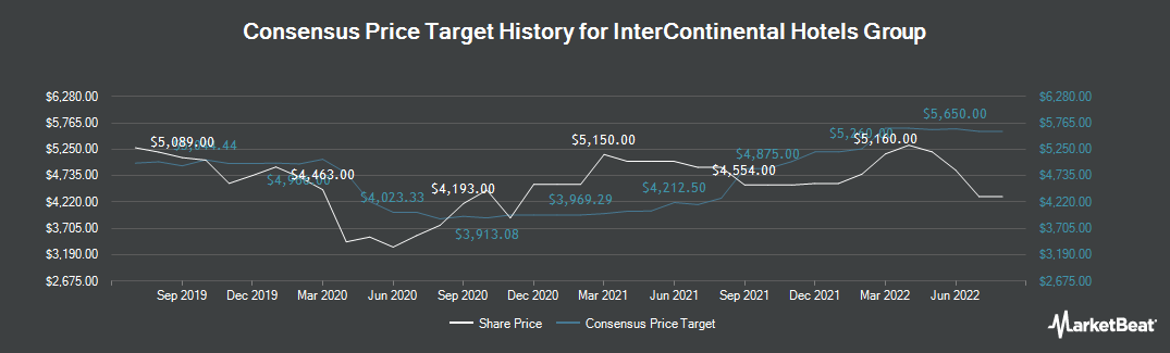 Price Target History for InterContinental Hotels Group PLC (LON:IHG)