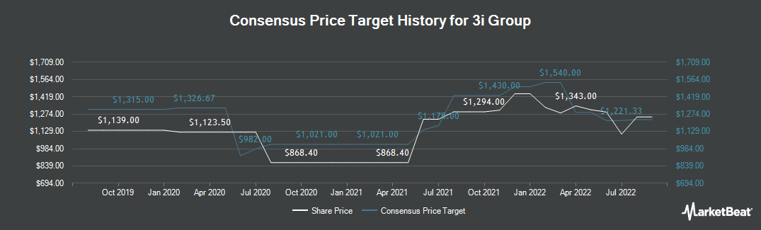 Price Target History for 3i Group (LON:III)