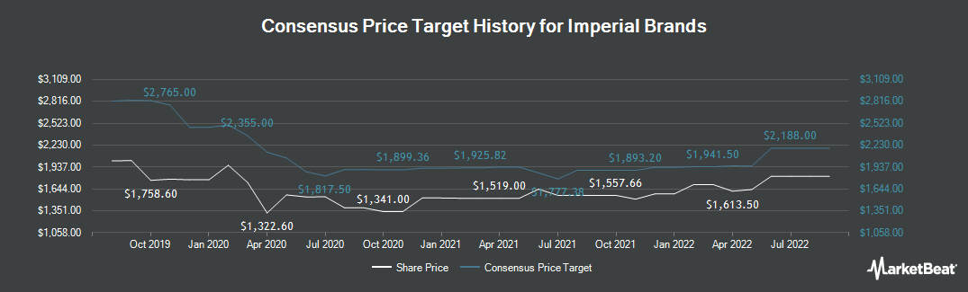 Price Target History for Imperial Brands (LON:IMB)