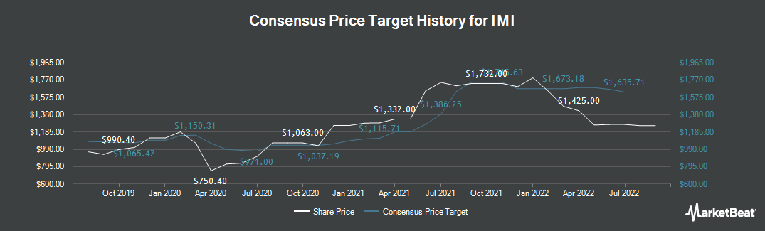 Price Target History for IMI (LON:IMI)