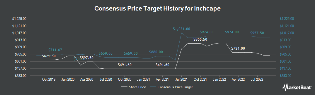 Price Target History for Inchcape (LON:INCH)