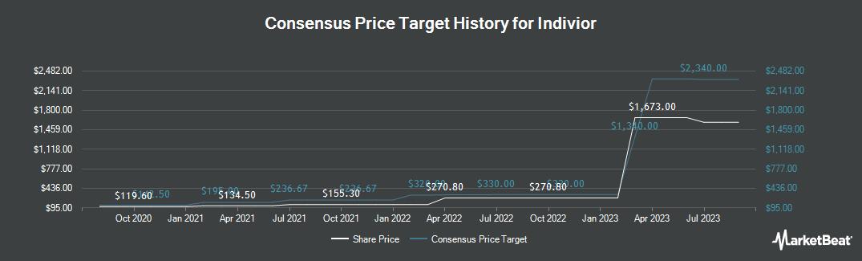 Price Target History for Indivior (LON:INDV)