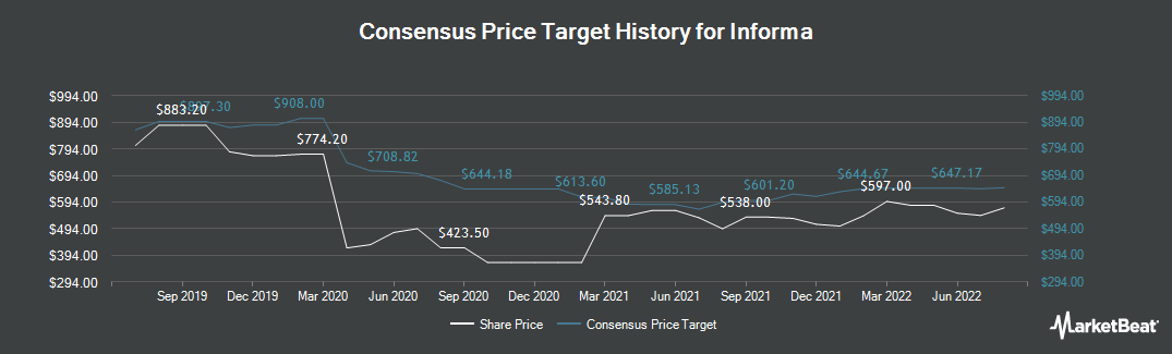 Price Target History for Informa Plc (LON:INF)