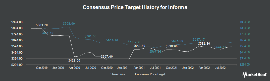 Price Target History for Informa (LON:INF)