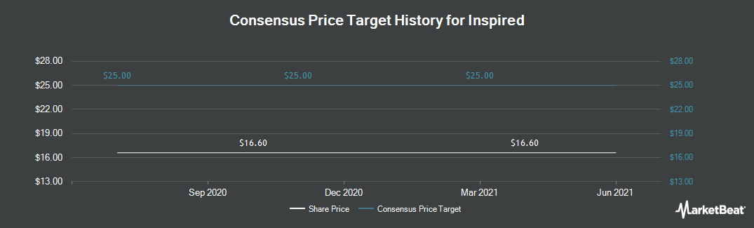Price Target History for Inspired Energy (LON:INSE)