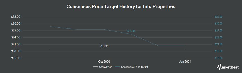 Price Target History for Intu Properties (LON:INTU)