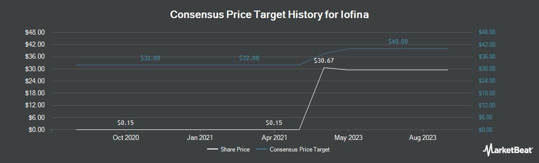 Price Target History for Iofina (LON:IOF)