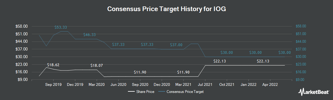 Price Target History for Independent Oil & Gas (LON:IOG)