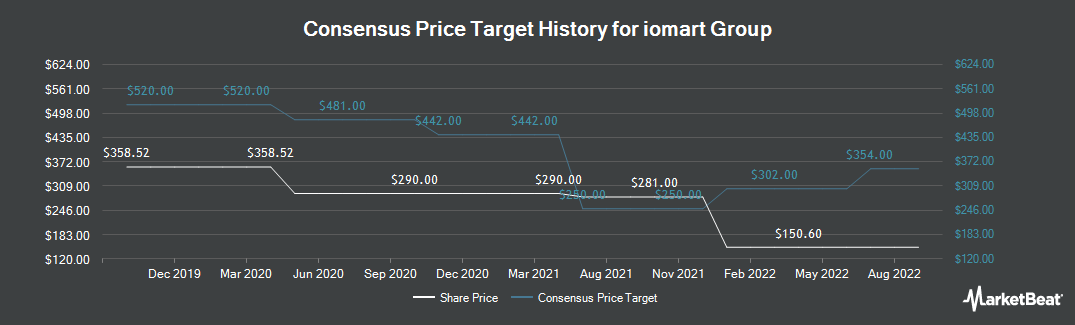 Price Target History for Iomart Group (LON:IOM)