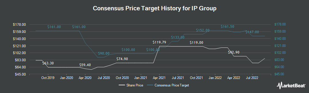 Price Target History for IP Group (LON:IPO)