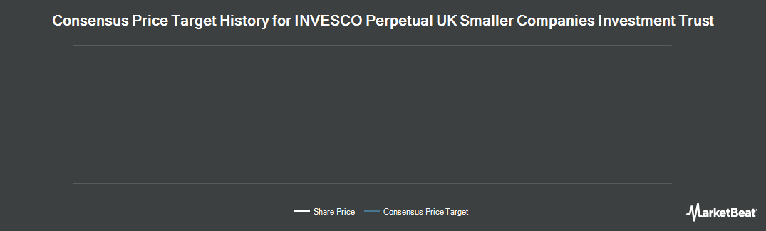 Price Target History for Invesco Perpetual UK Smlr Cos Inv Tr PLC (LON:IPU)