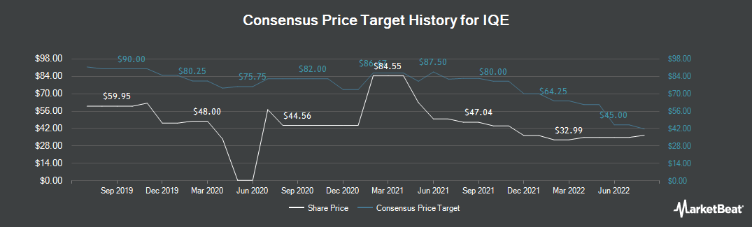 Price Target History for IQE (LON:IQE)