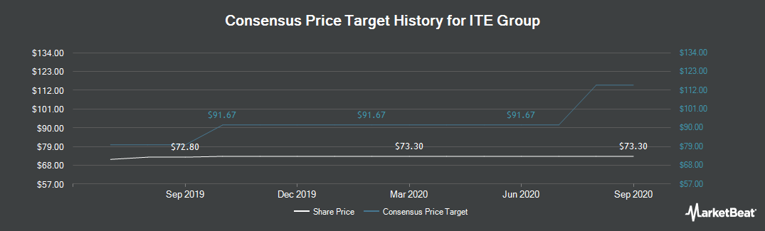 Price Target History for ITE Group (LON:ITE)