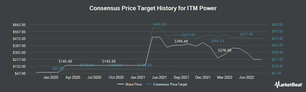 Price Target History for ITM Power plc (LON:ITM)