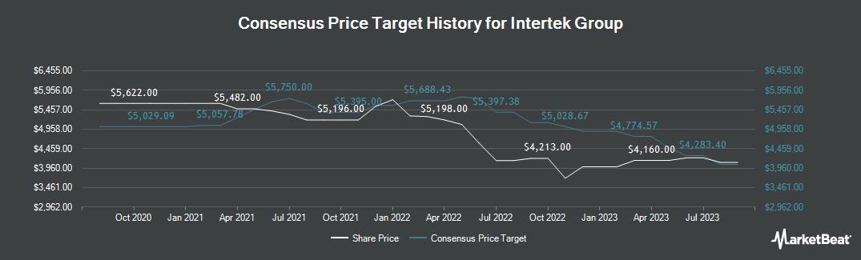 Price Target History for Intertek Group (LON:ITRK)