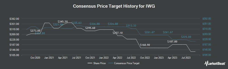 Price Target History for IWG (LON:IWG)