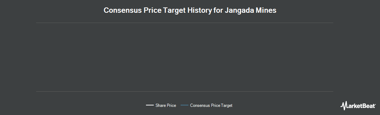 Price Target History for Jangada Mines (LON:JAN)