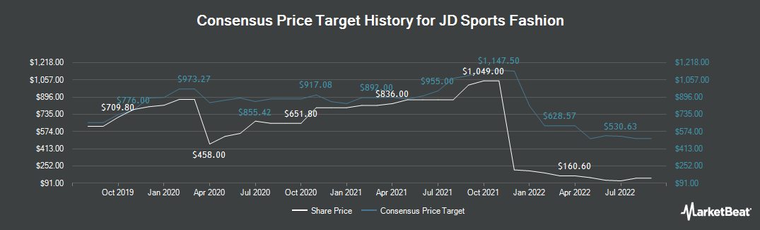 Price Target History for JD Sports Fashion (LON:JD)