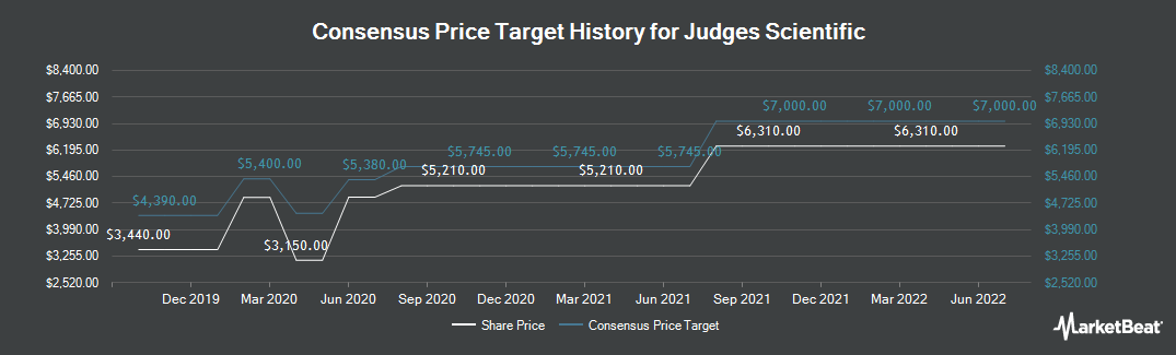 Price Target History for Judges Scientific (LON:JDG)