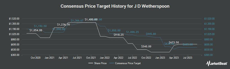 Price Target History for J D Wetherspoon (LON:JDW)