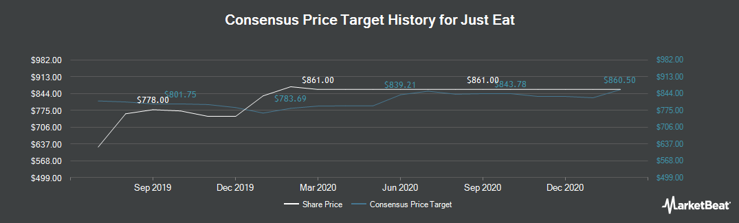 Price Target History for Just Eat (LON:JE)