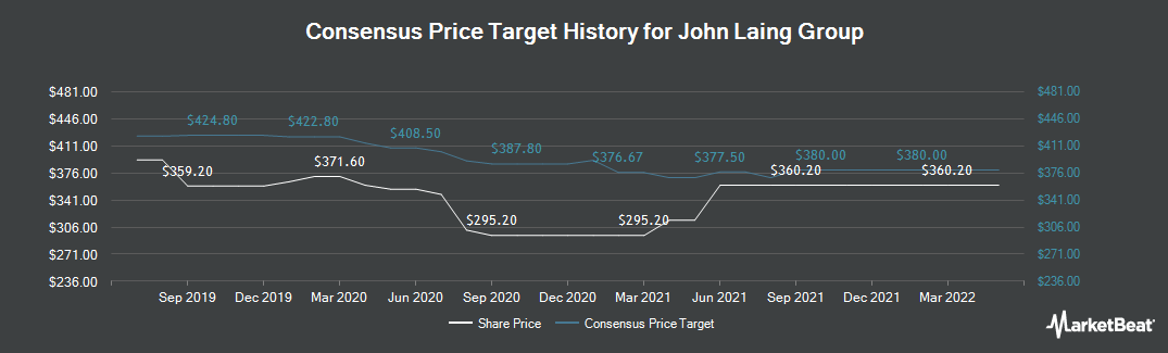 Price Target History for John Laing Group (LON:JLG)