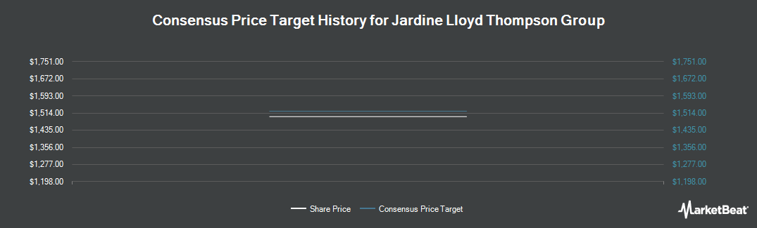 Price Target History for Jardine Lloyd Thompson Group plc (LON:JLT)