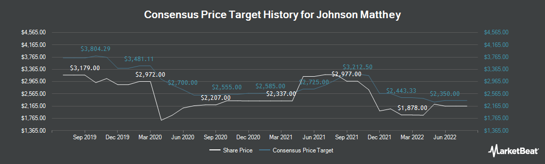 Price Target History for Johnson Matthey PLC (LON:JMAT)
