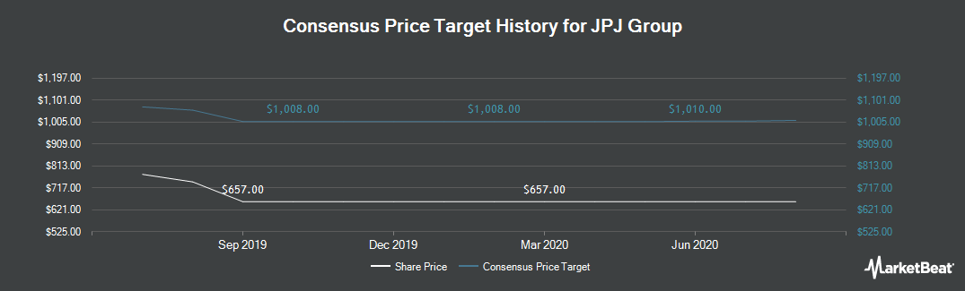 Price Target History for JPJ Group (LON:JPJ)